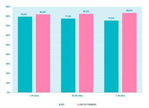 FIV ICSI Ovocitos Donados – Tasa de embarazo acumulada por ciclo | Ure Centro Gutenberg